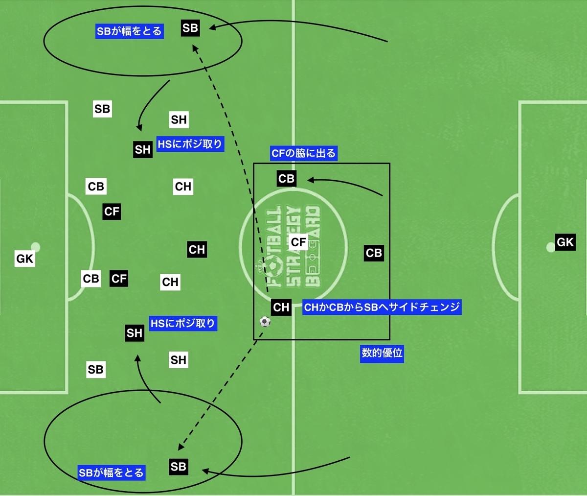 f:id:football-analyst:20191105165642j:plain