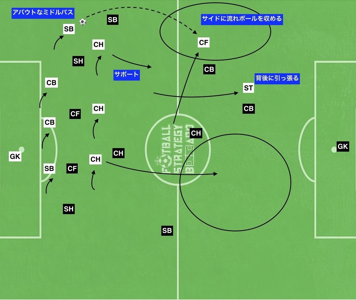f:id:football-analyst:20191107164601j:plain