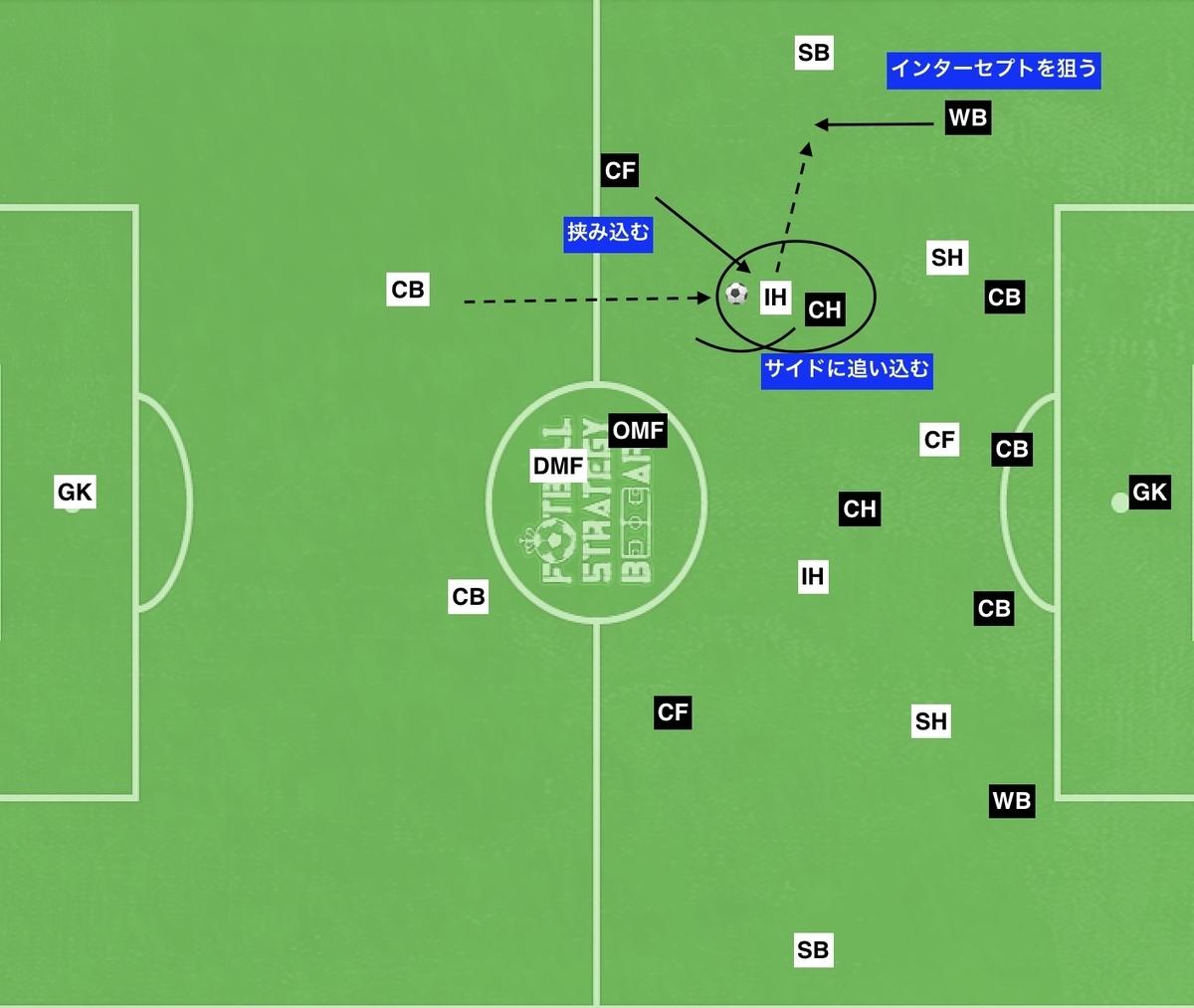 f:id:football-analyst:20191110191203j:plain