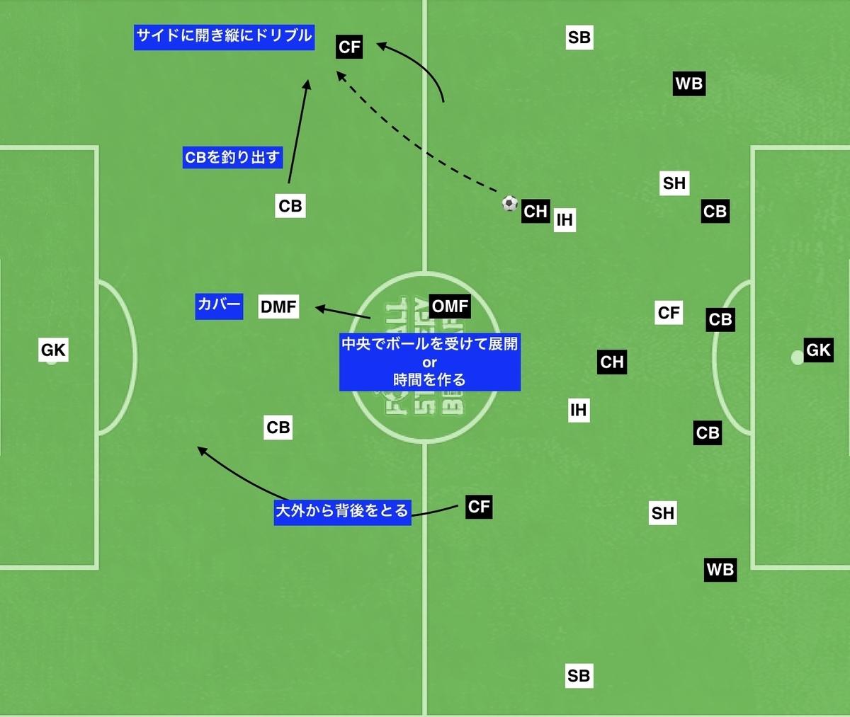 f:id:football-analyst:20191112211317j:plain