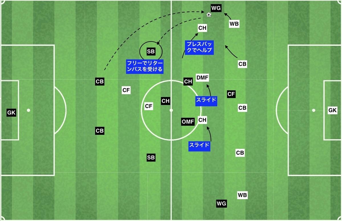 f:id:football-analyst:20191124141824j:plain