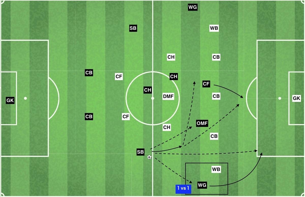 f:id:football-analyst:20191124144705j:plain