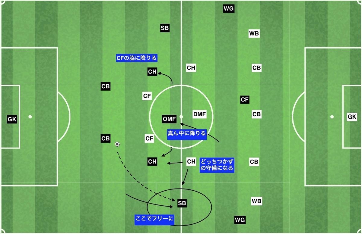 f:id:football-analyst:20191124145735j:plain