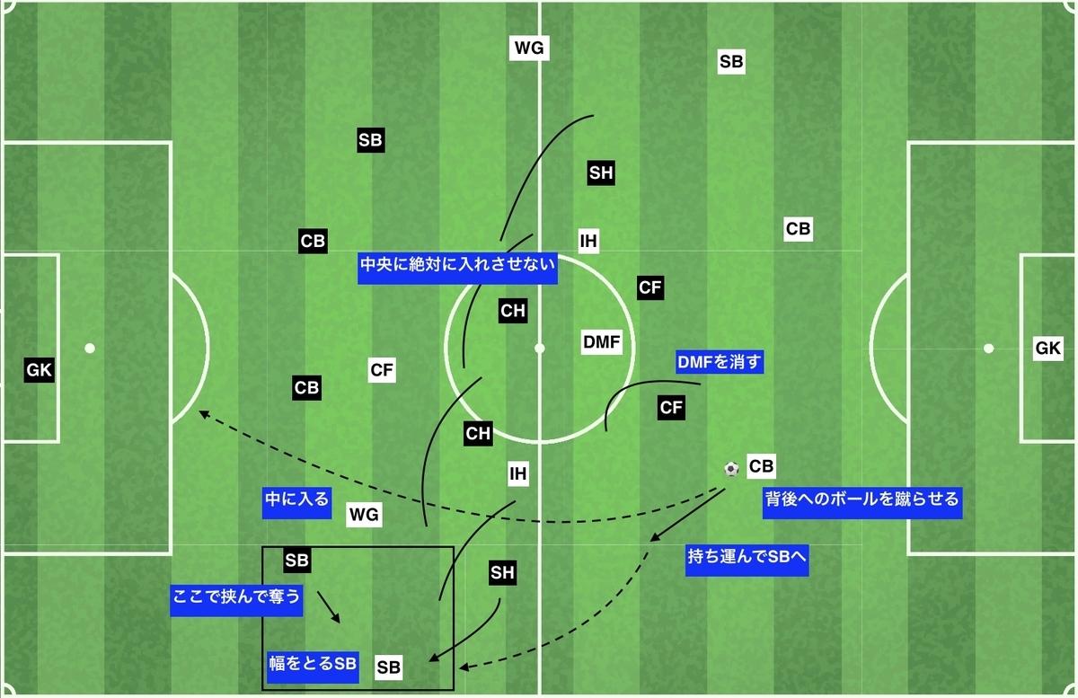 f:id:football-analyst:20191203222151j:plain