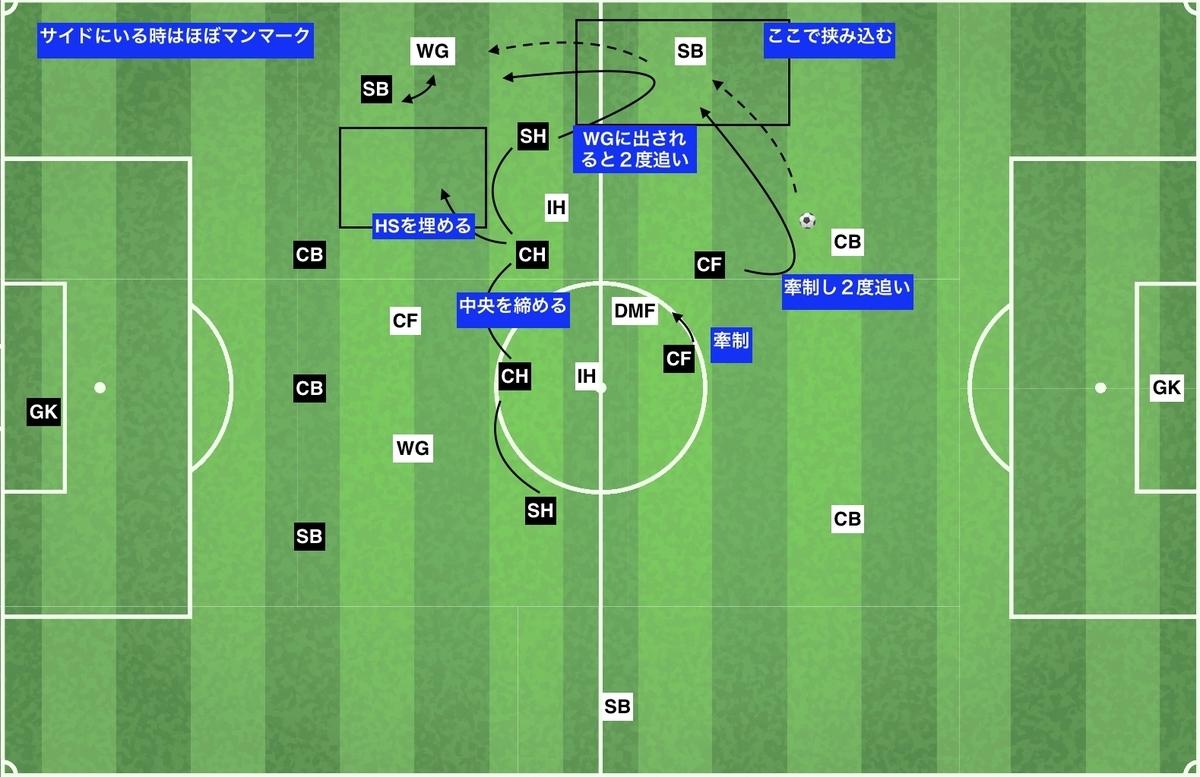f:id:football-analyst:20191203223916j:plain