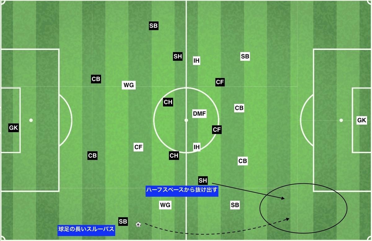 f:id:football-analyst:20191203232744j:plain