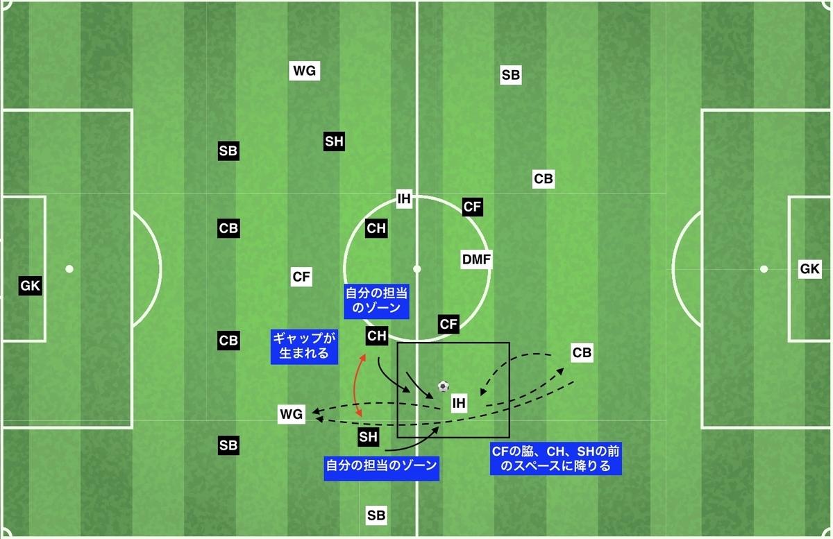 f:id:football-analyst:20191203234645j:plain