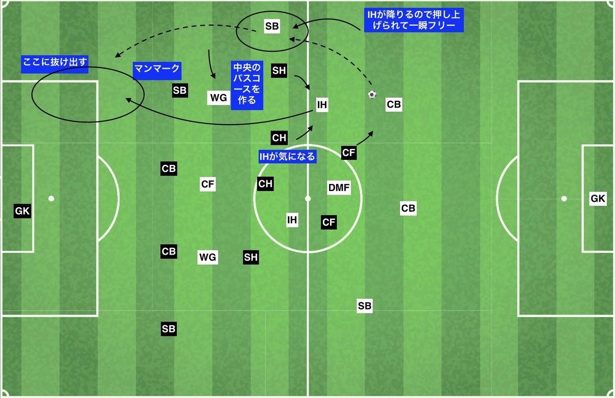 f:id:football-analyst:20191204104221j:plain