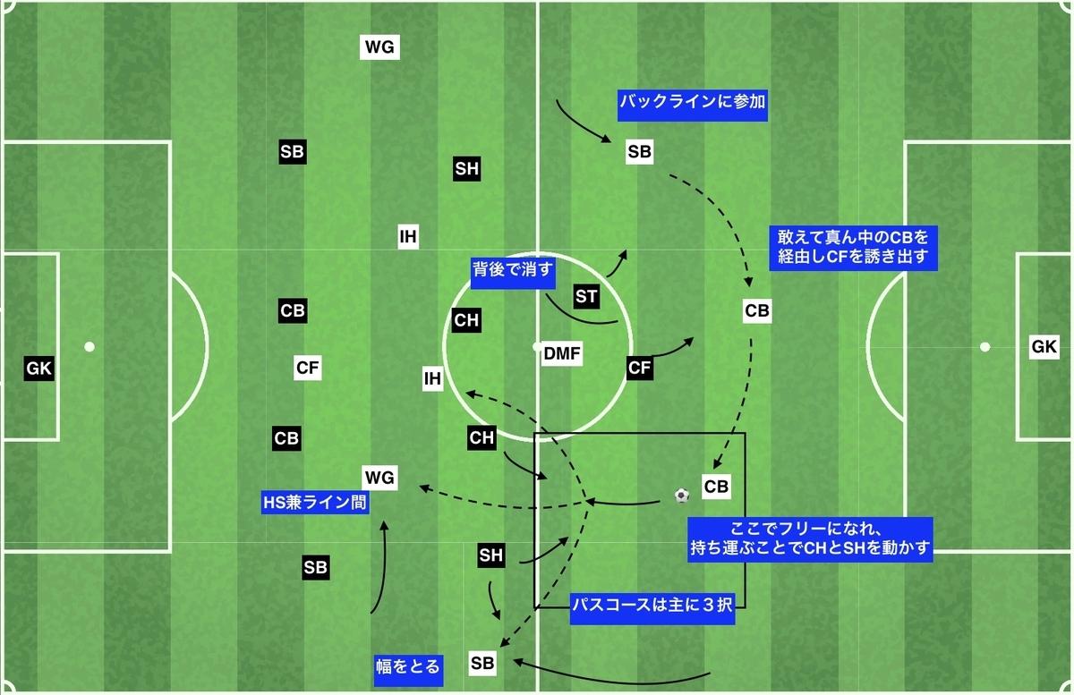 f:id:football-analyst:20191204130316j:plain