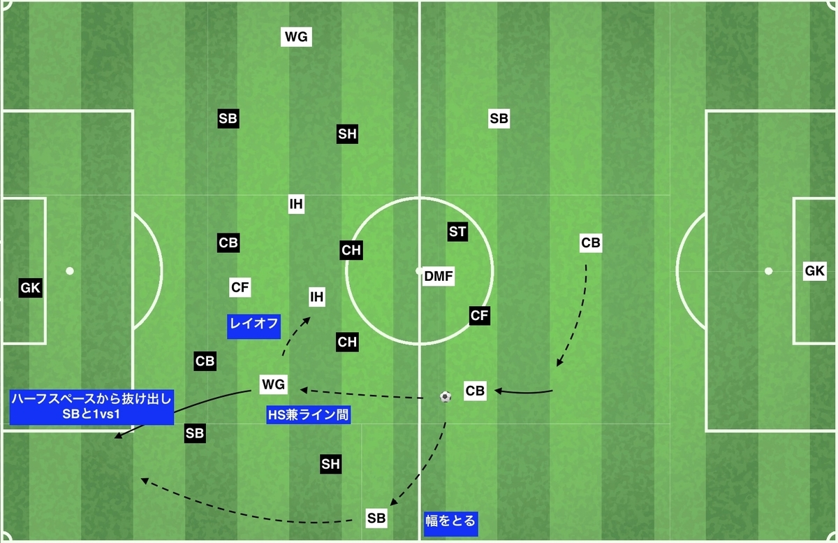 f:id:football-analyst:20191204144919j:plain