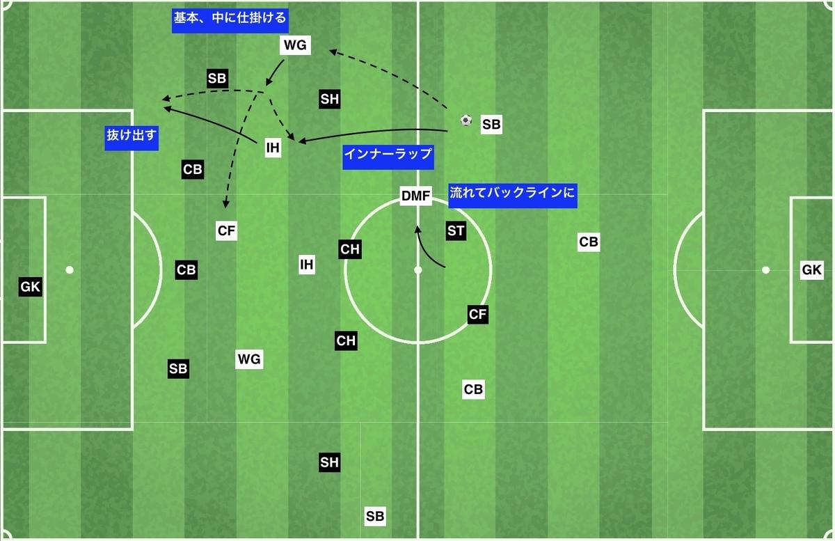 f:id:football-analyst:20191204145925j:plain