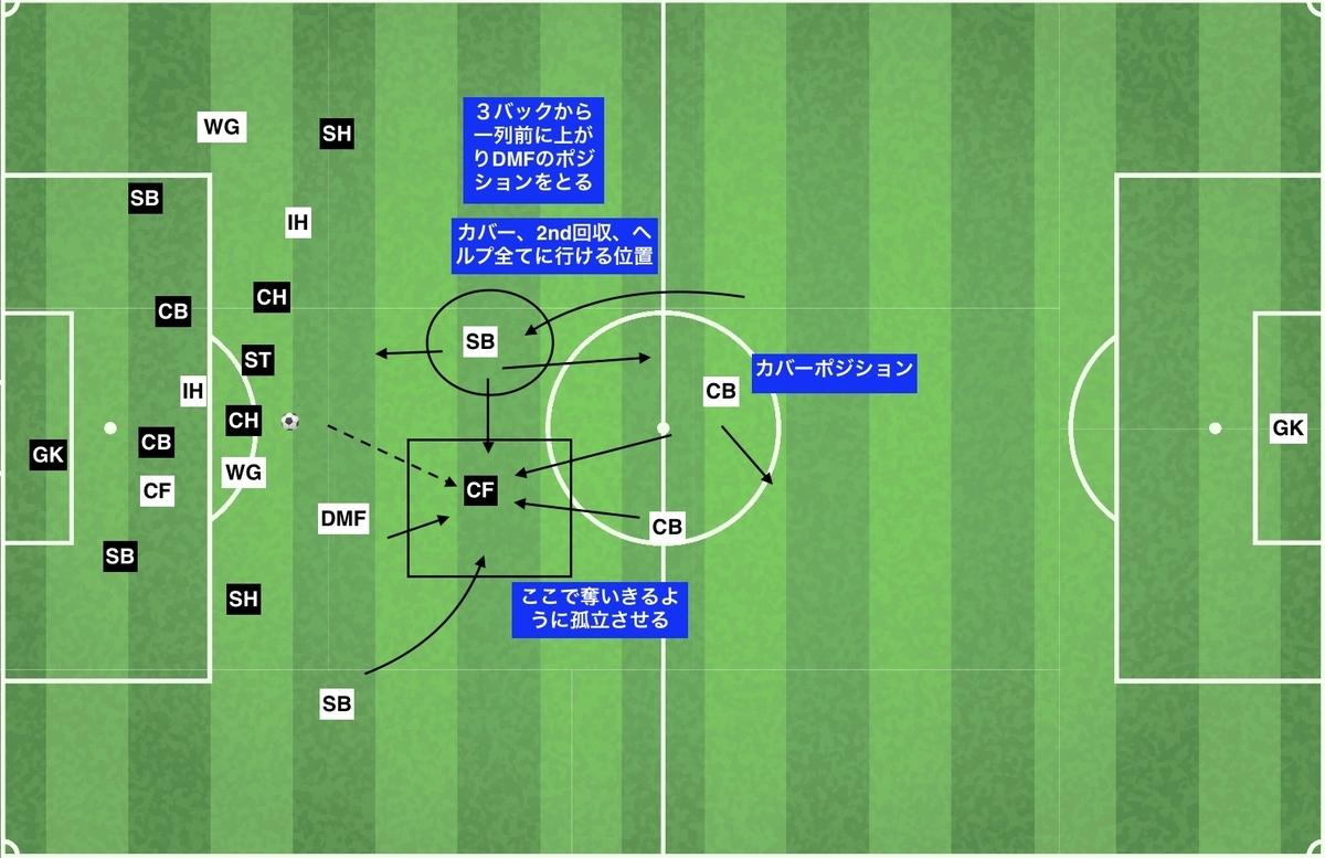 f:id:football-analyst:20191204160903j:plain