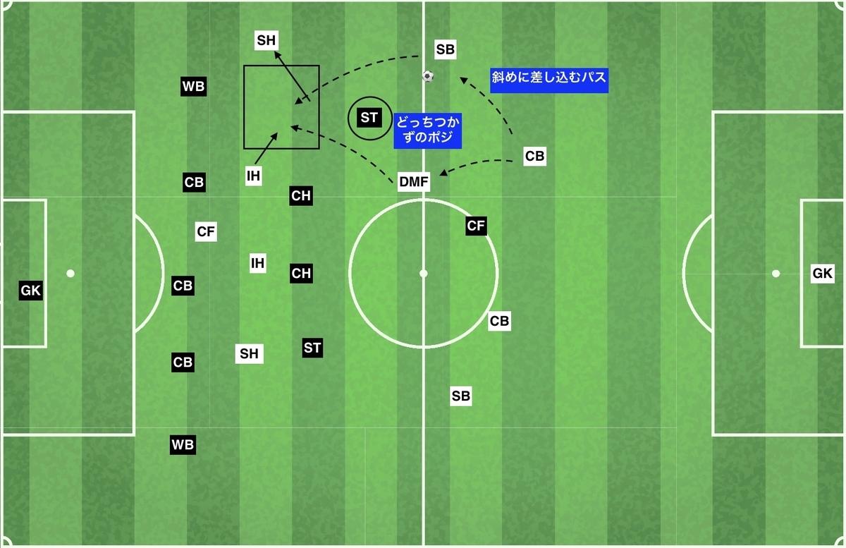 f:id:football-analyst:20191209181753j:plain