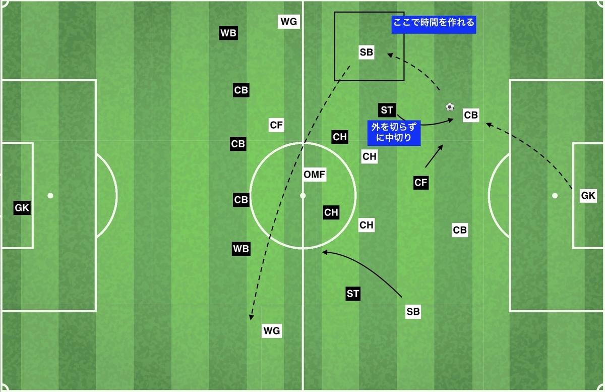 f:id:football-analyst:20191209183549j:plain