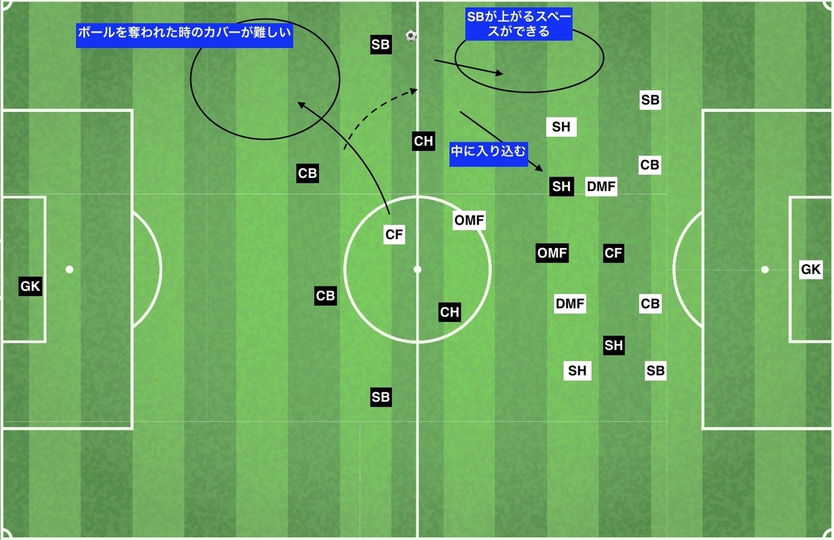 f:id:football-analyst:20191209193554j:plain