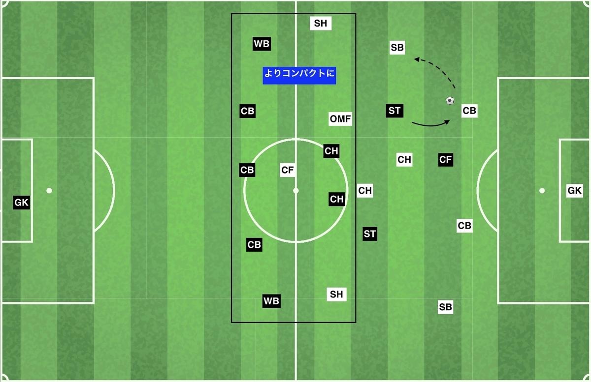 f:id:football-analyst:20191209194816j:plain
