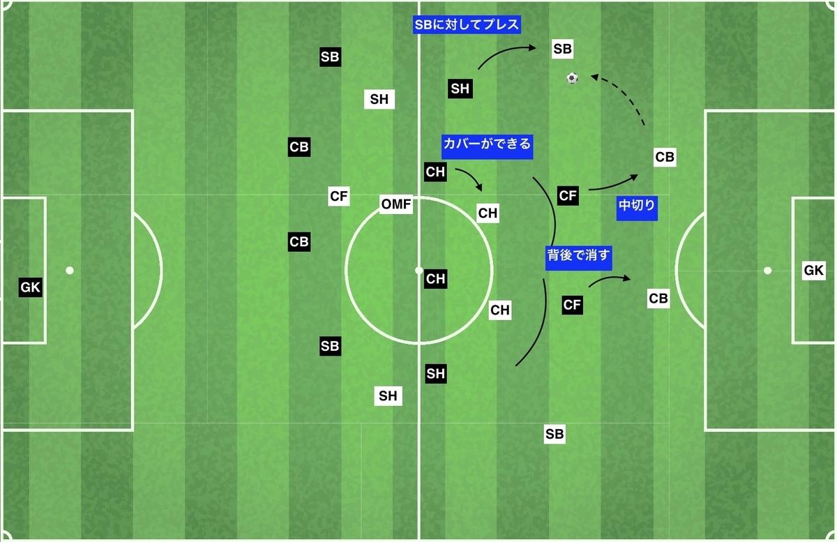 f:id:football-analyst:20191209195519j:plain
