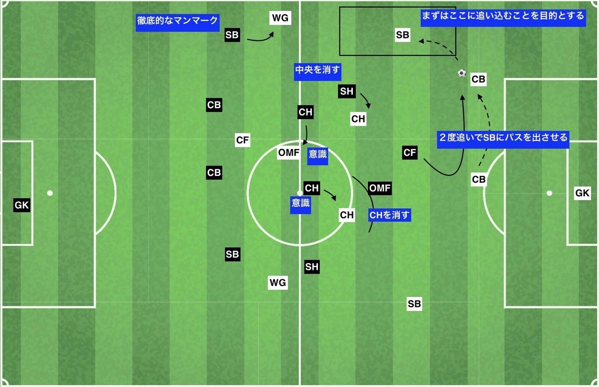 f:id:football-analyst:20191210120328j:plain