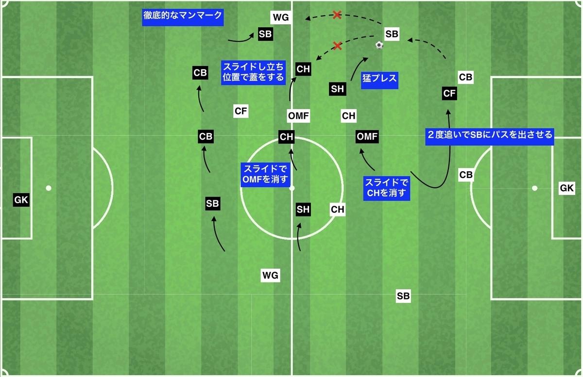 f:id:football-analyst:20191210120840j:plain