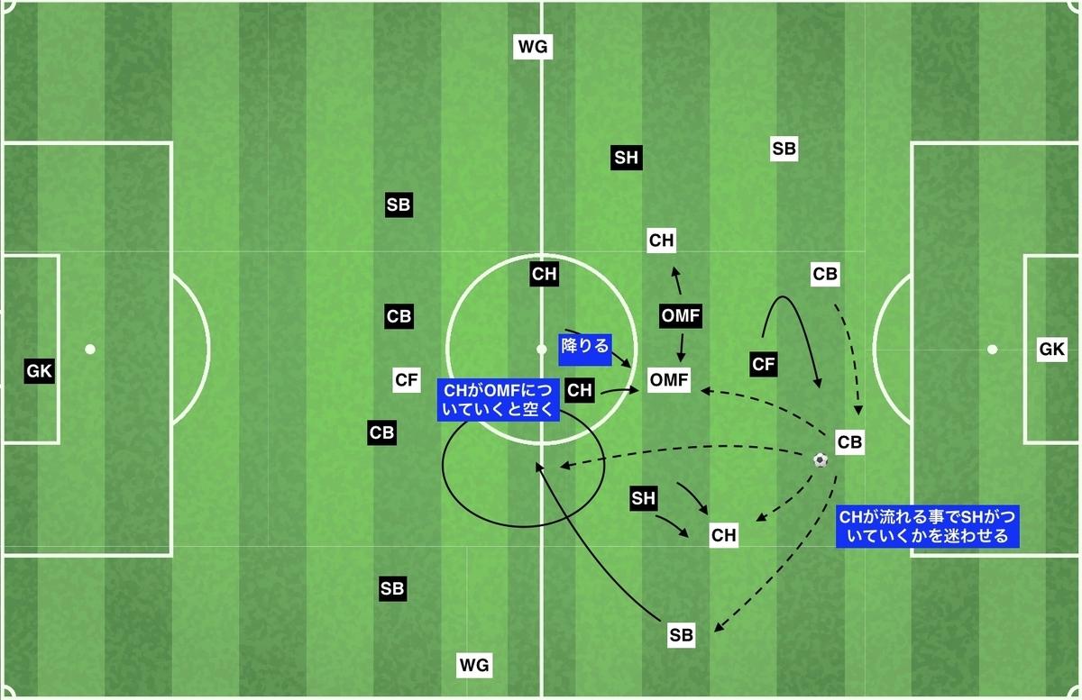 f:id:football-analyst:20191210123937j:plain