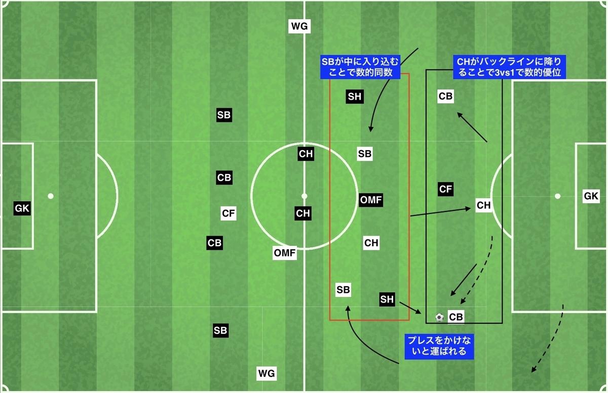 f:id:football-analyst:20191210130724j:plain