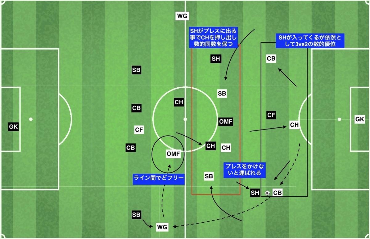 f:id:football-analyst:20191210131222j:plain