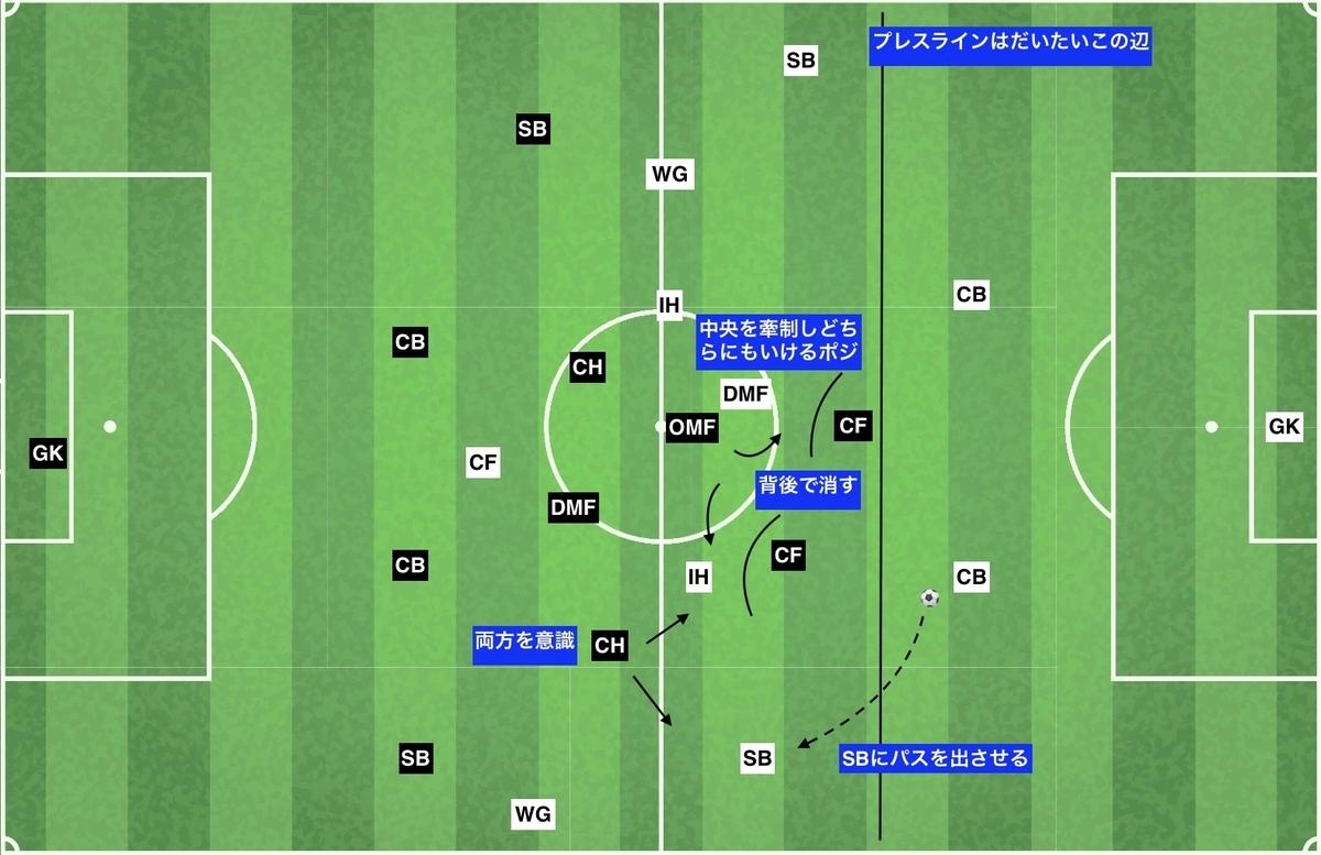 f:id:football-analyst:20191212142331j:plain