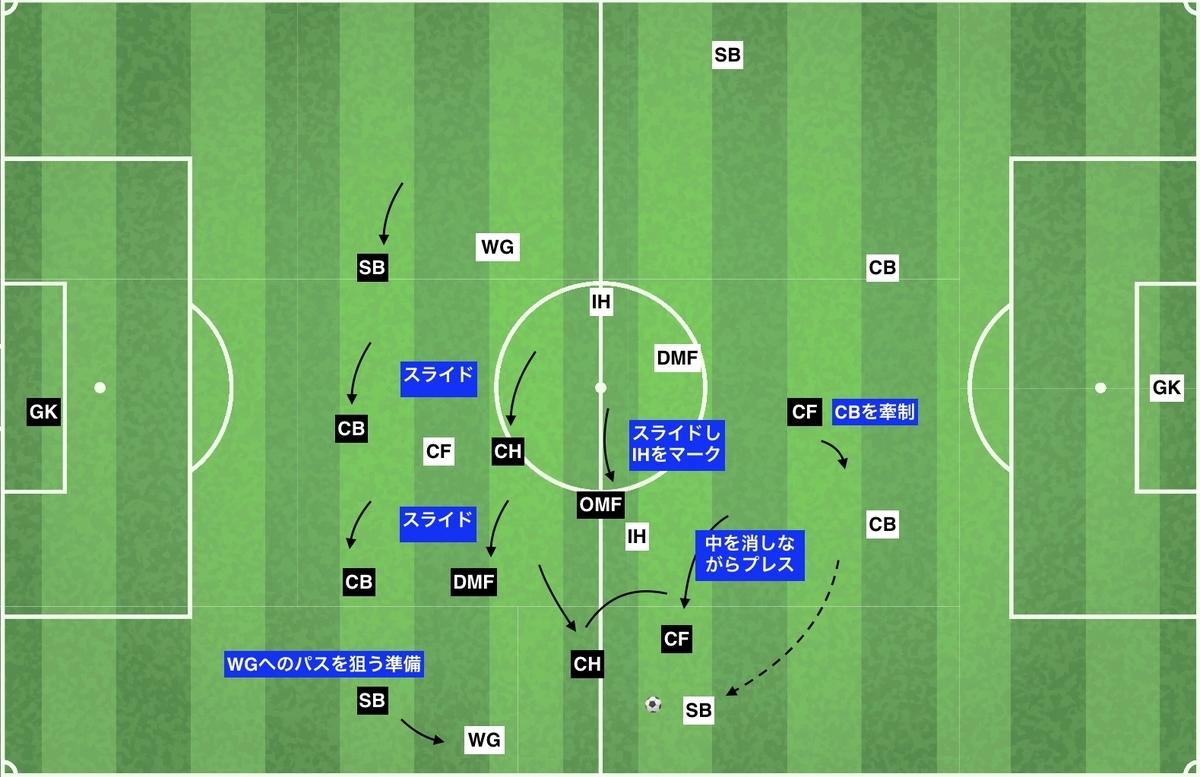f:id:football-analyst:20191212143938j:plain
