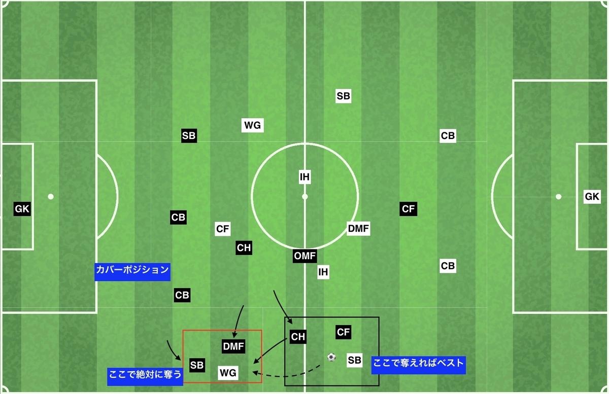 f:id:football-analyst:20191212144723j:plain