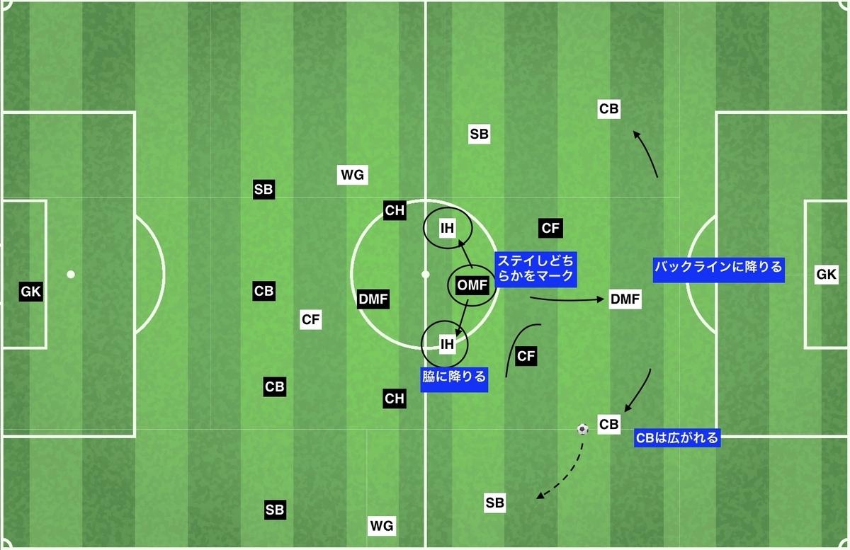 f:id:football-analyst:20191212150511j:plain