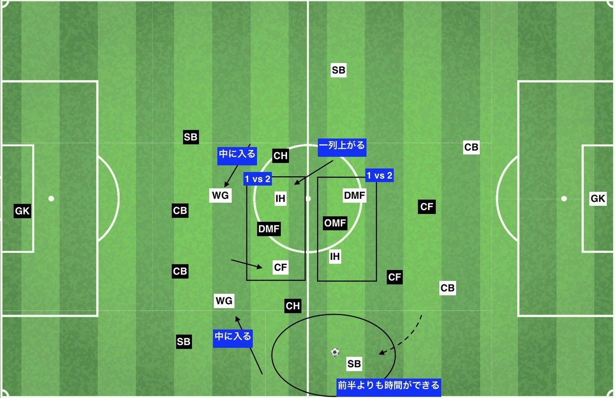 f:id:football-analyst:20191212152124j:plain