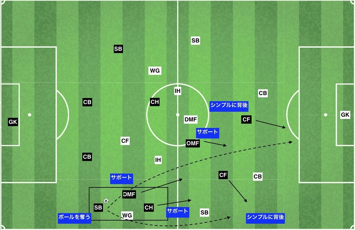 f:id:football-analyst:20191212154344j:plain