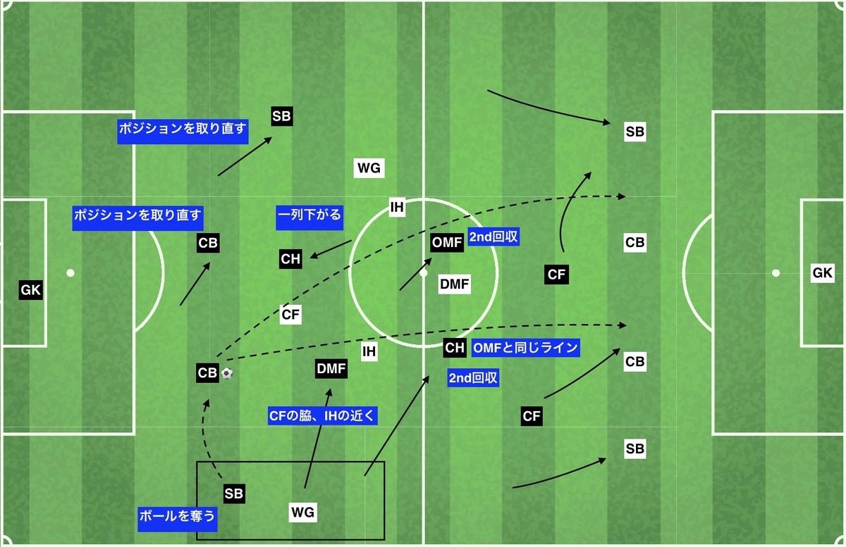 f:id:football-analyst:20191212155647j:plain