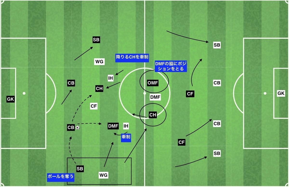 f:id:football-analyst:20191212160843j:plain