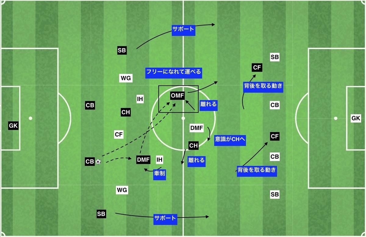 f:id:football-analyst:20191212161608j:plain