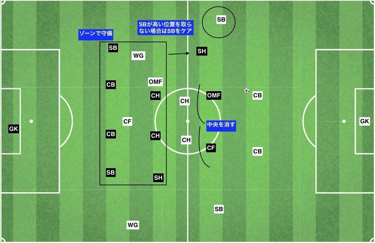 f:id:football-analyst:20191216112828j:plain