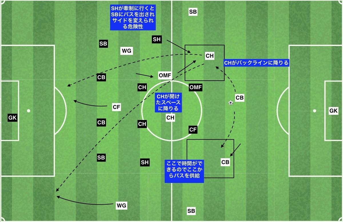 f:id:football-analyst:20191216130154j:plain