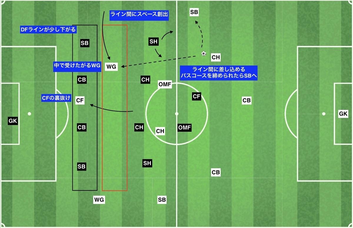 f:id:football-analyst:20191216133210j:plain