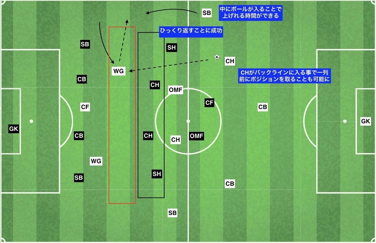 f:id:football-analyst:20191216134632j:plain