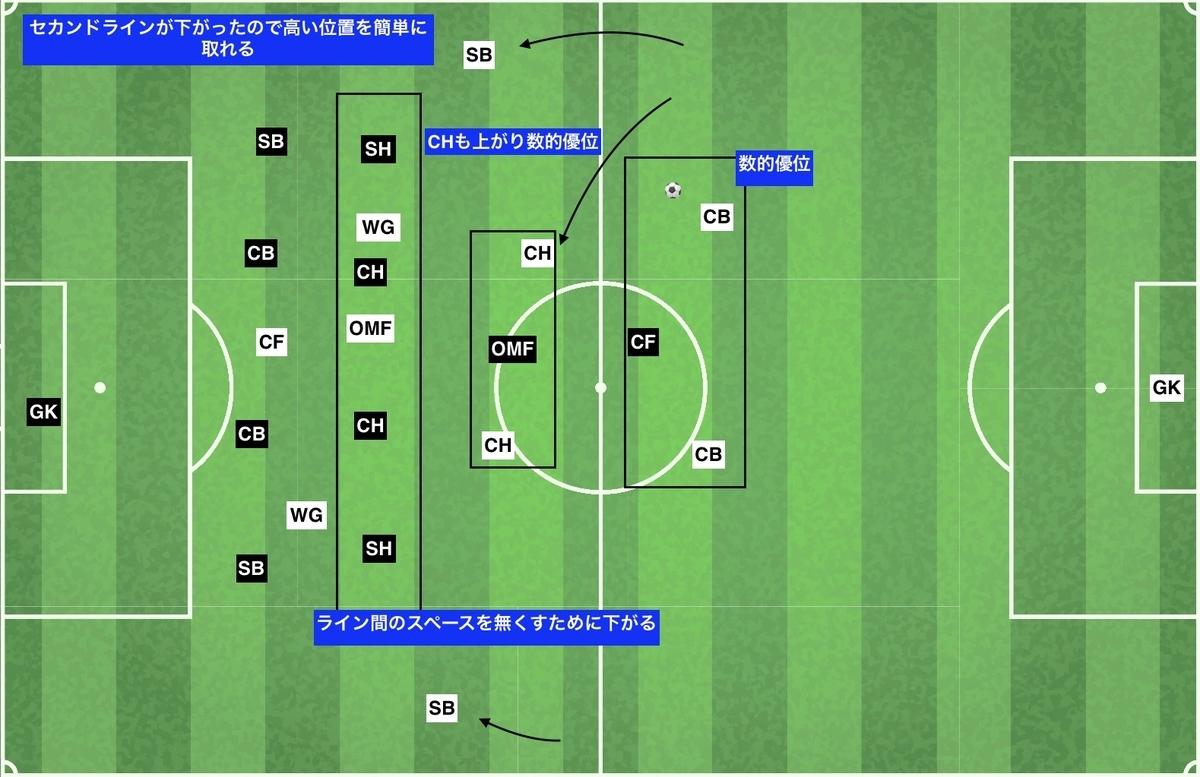 f:id:football-analyst:20191216135849j:plain