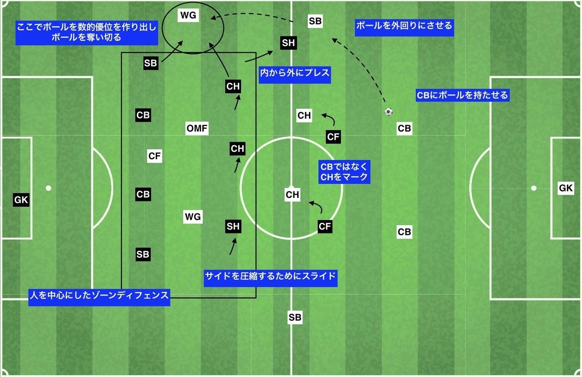 f:id:football-analyst:20191216203201j:plain
