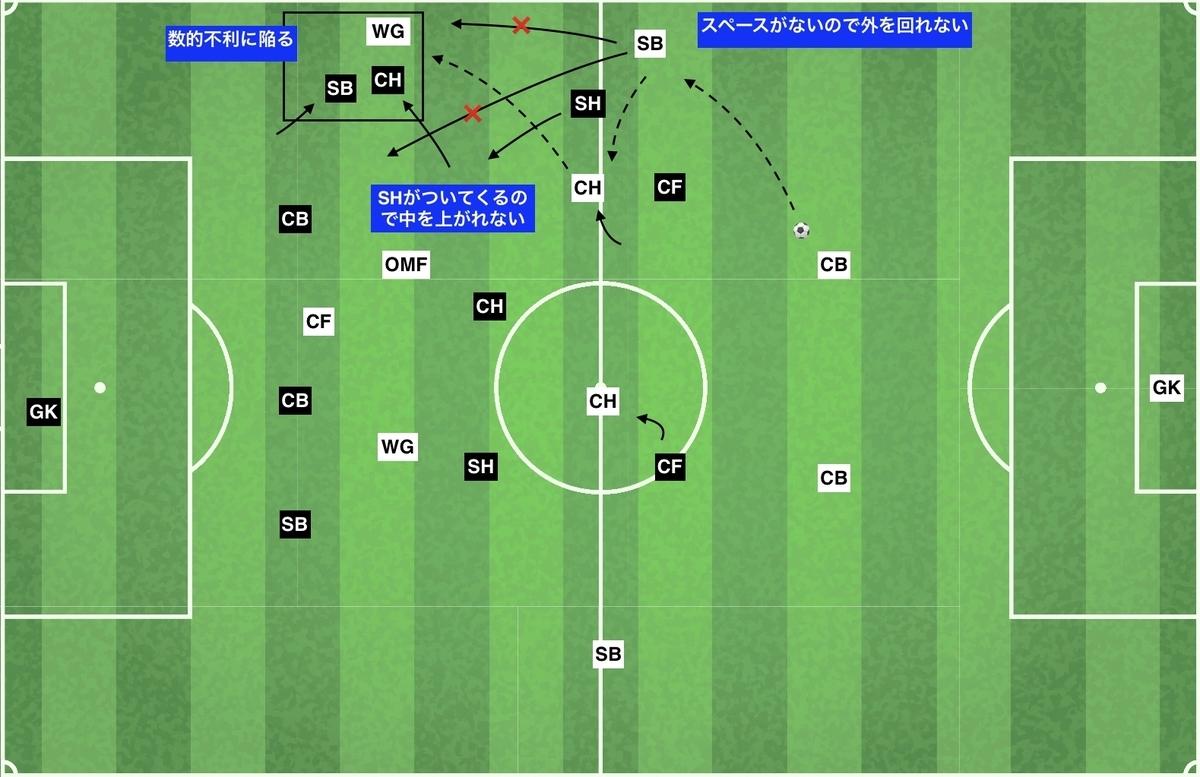 f:id:football-analyst:20191216214621j:plain