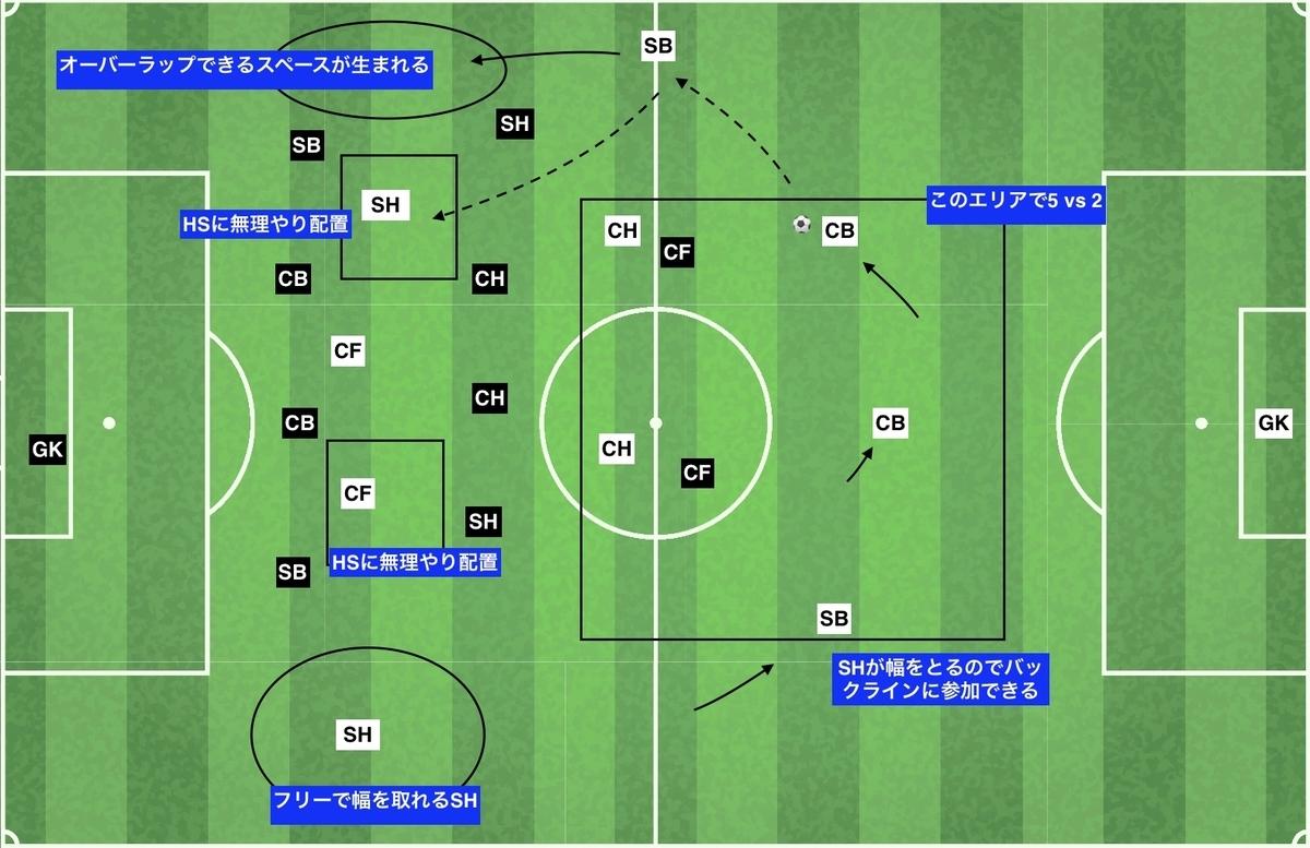 f:id:football-analyst:20191217181620j:plain