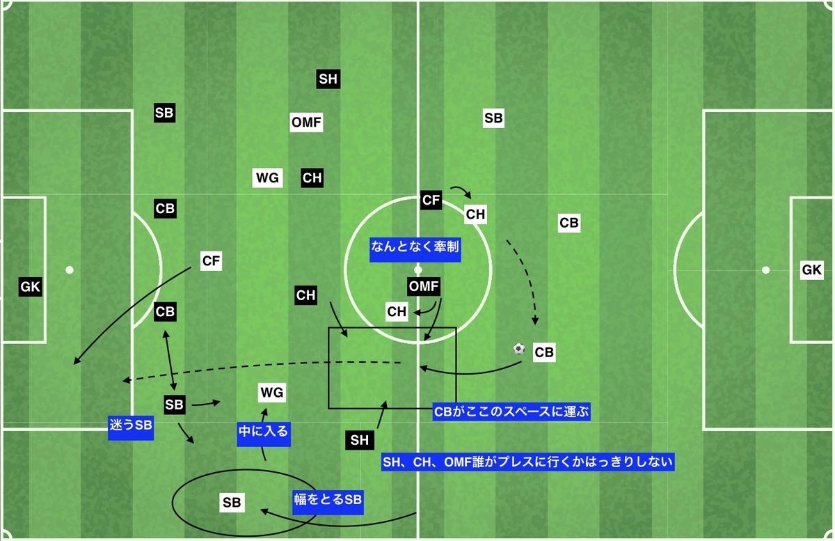 f:id:football-analyst:20191218113600j:plain