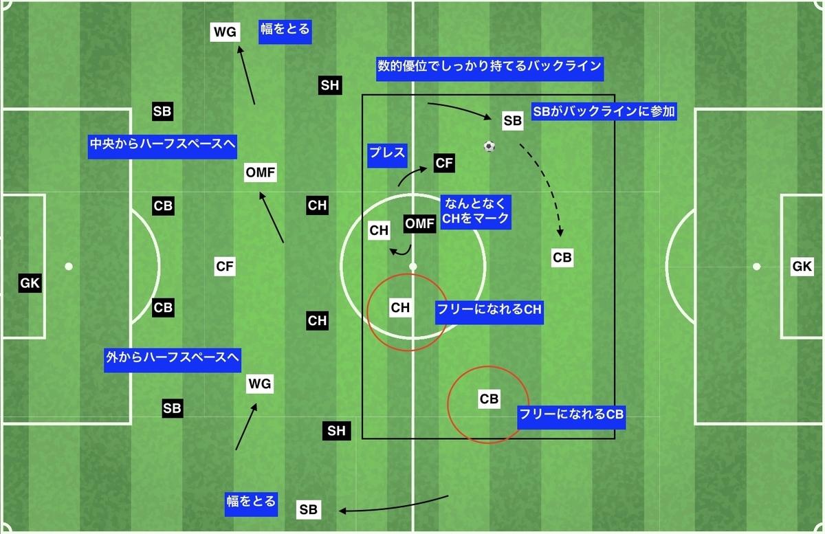f:id:football-analyst:20191218135018j:plain