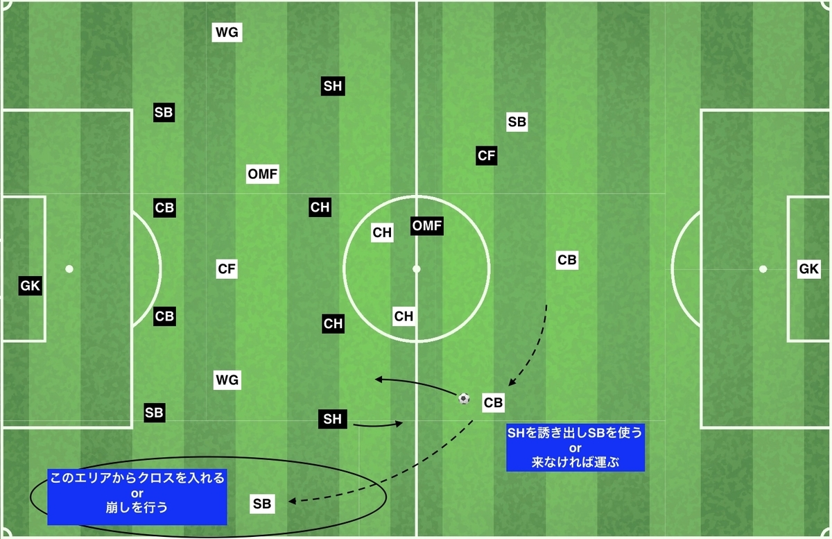 f:id:football-analyst:20191218140557j:plain