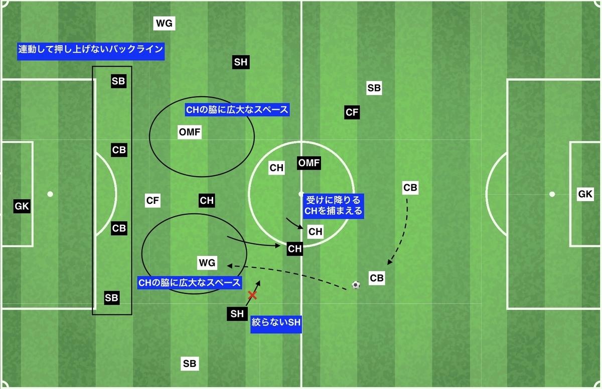 f:id:football-analyst:20191218143615j:plain