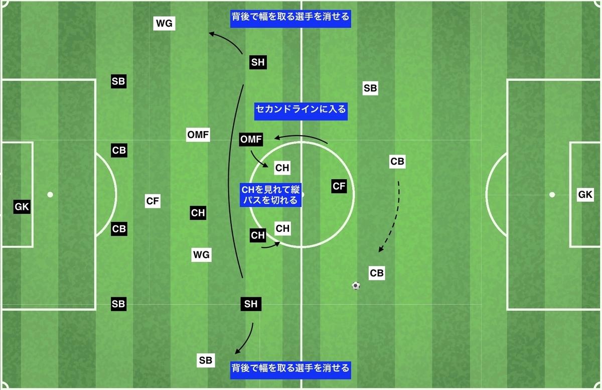 f:id:football-analyst:20191218153726j:plain