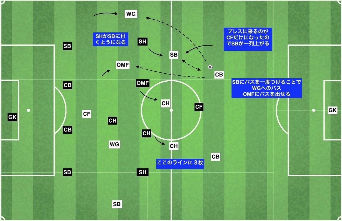 f:id:football-analyst:20191218160401j:plain