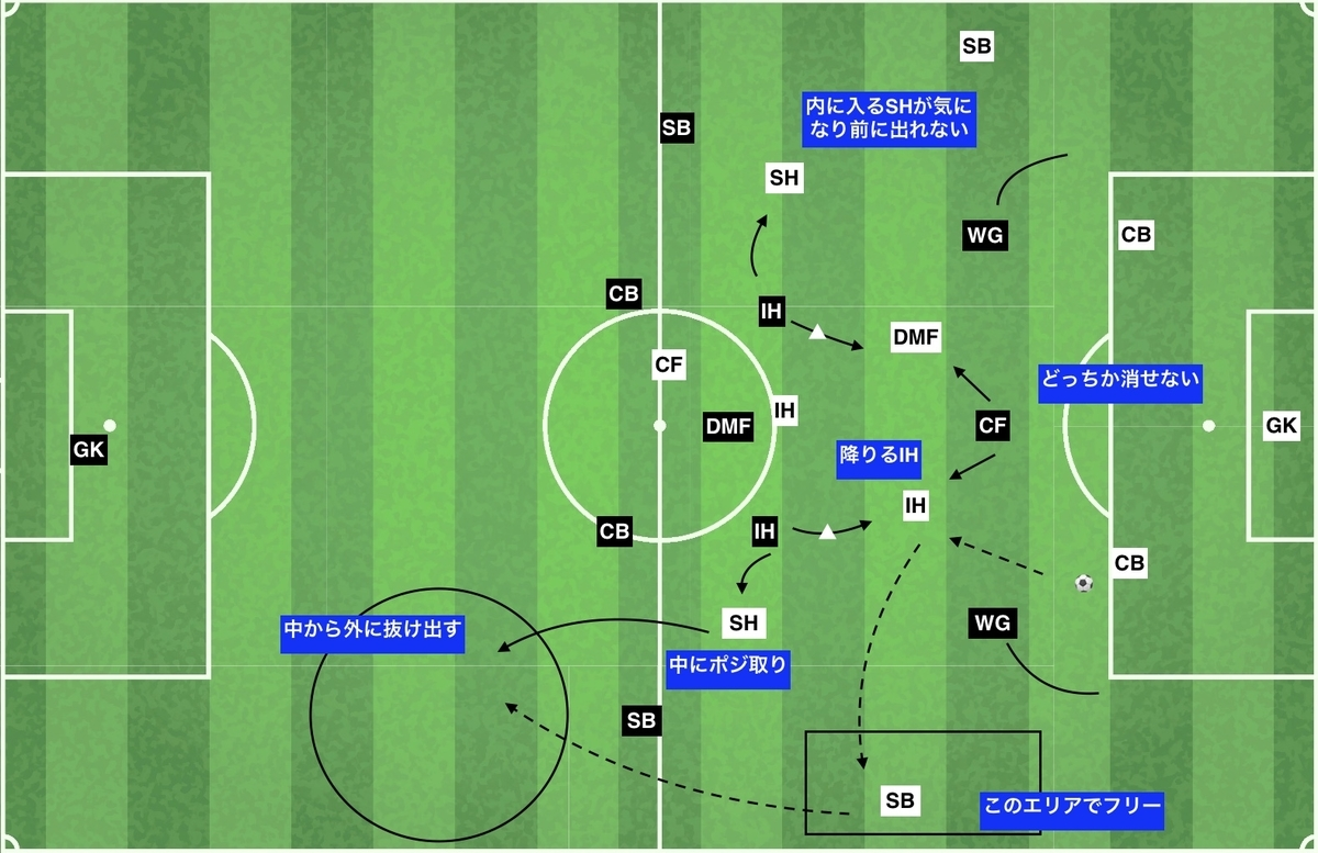 f:id:football-analyst:20191227173930j:plain
